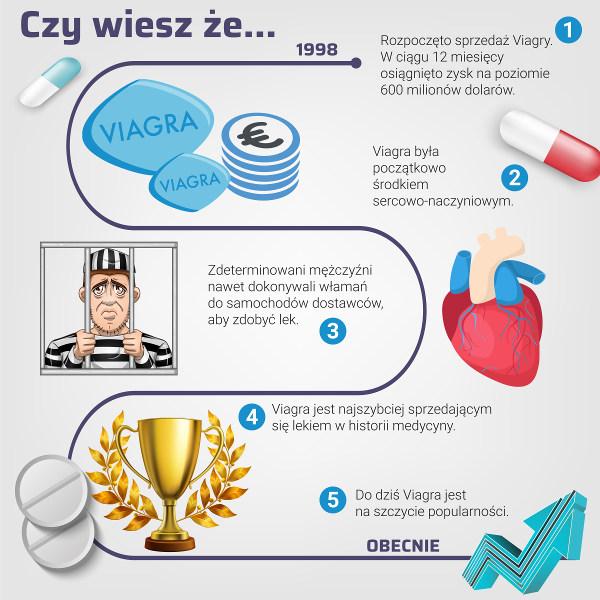 Viagra Bez Recepty Gdynia